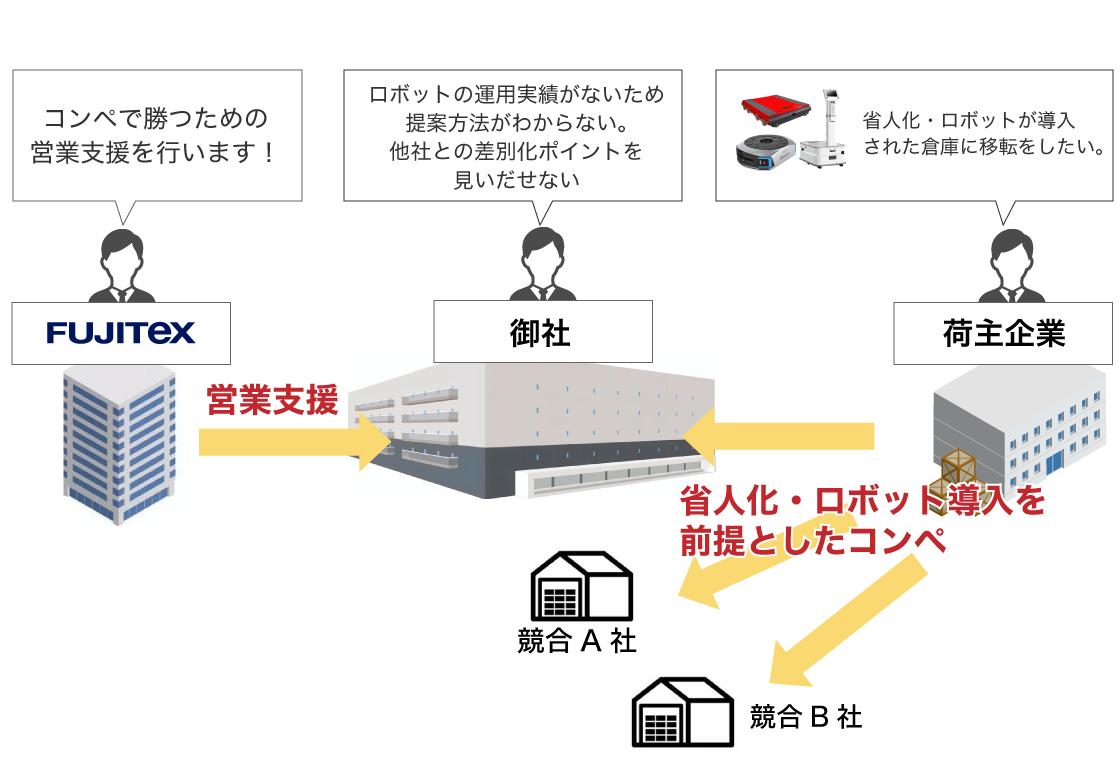 営業支援の図