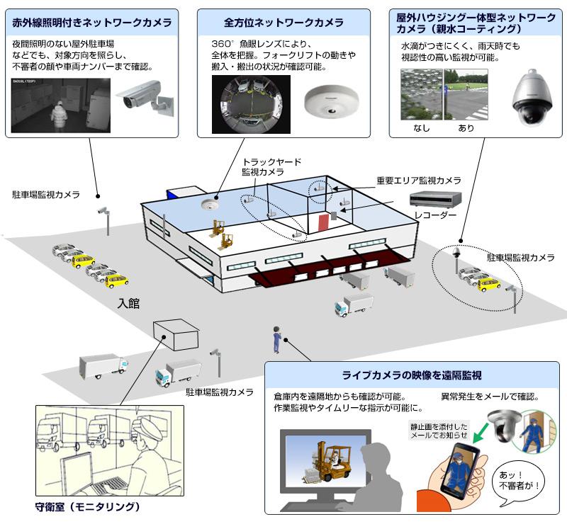 物流倉庫での監視システムイメージ