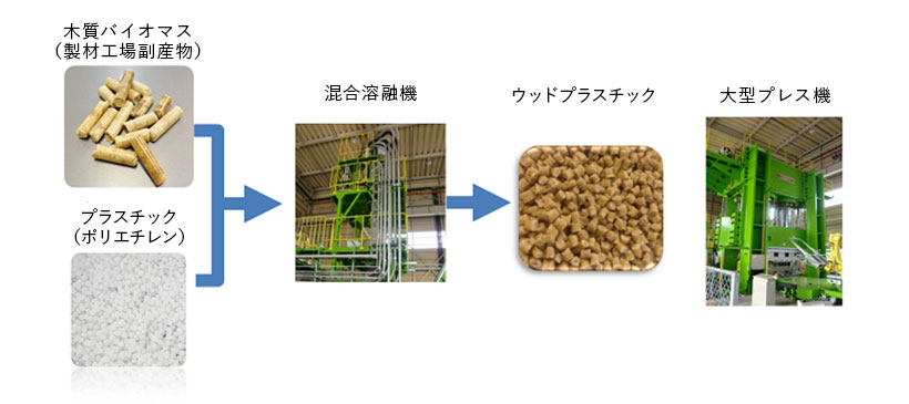 ウッドプラスチックパレットの利用イメージ
